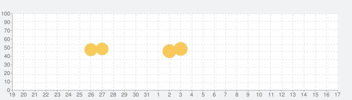 餃子の王将公式アプリの話題指数グラフ(1月17日(日))
