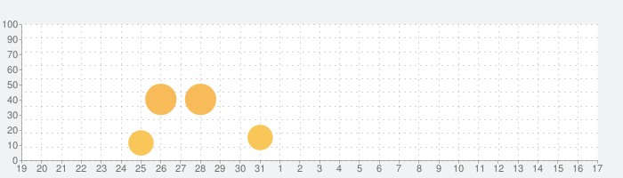 終末露天商の話題指数グラフ(1月17日(日))