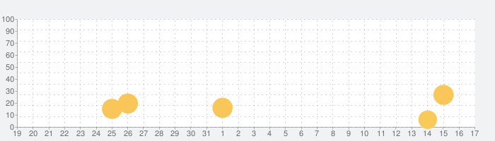 Diggy's Adventure: パズルゲームの話題指数グラフ(9月17日(金))