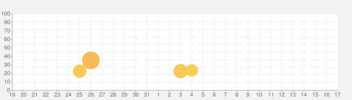 パチスロ 戦国乙女2~深淵に輝く気高き将星~ オリンピアの話題指数グラフ(4月17日(土))