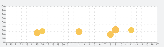 many-完全に大人の即会いアプリの話題指数グラフ(1月17日(日))
