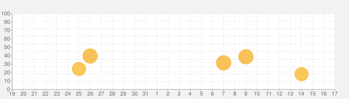 立体学習あぷりの話題指数グラフ(1月17日(日))