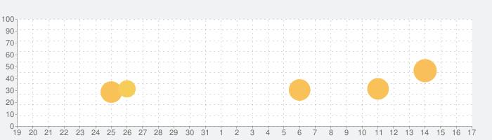 アオイゼミ 中学生・高校生向けオンライン学習サービスの話題指数グラフ(9月17日(金))