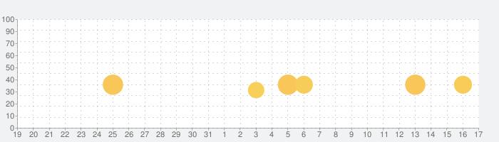 Coffee-Roasterの話題指数グラフ(1月17日(日))
