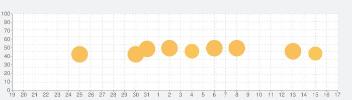 週刊日本医事新報の話題指数グラフ(1月17日(日))