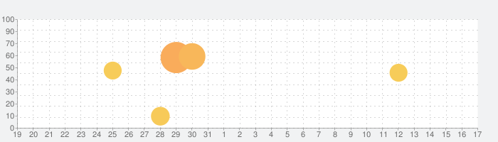 TIPSTAR(ティップスター)の話題指数グラフ(1月17日(日))