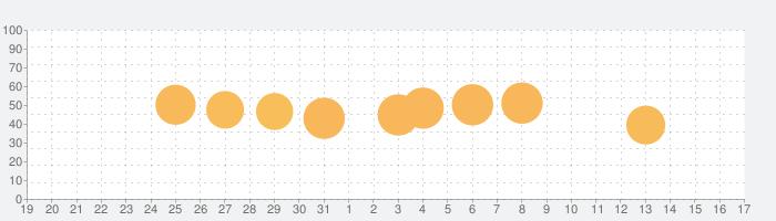 A.I.M.$ (エイムズ)の話題指数グラフ(1月17日(日))