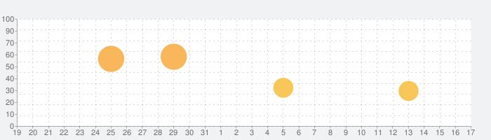 パチスロ 南国物語 オリンピアの話題指数グラフ(4月17日(土))
