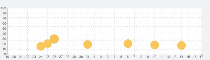 Sleep Booster: Sleep Cycle Appの話題指数グラフ(4月17日(土))