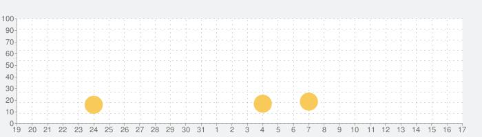 3D avatar creator, Emoji maker cool chatの話題指数グラフ(9月17日(金))