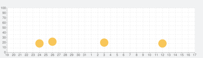GRIT NATIONの話題指数グラフ(4月17日(土))