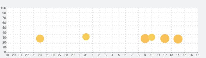 シフト手帳 Proの話題指数グラフ(9月17日(金))