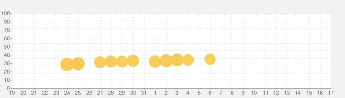 タイニー・ファンタジーの話題指数グラフ(4月17日(土))