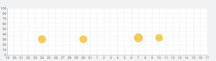 Heads Up!の話題指数グラフ(2月17日(月))