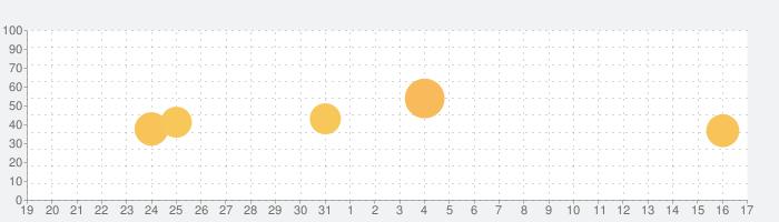 Amazon Alexaの話題指数グラフ(1月17日(日))
