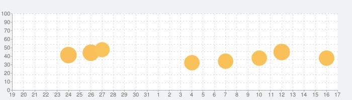 上島珈琲店の話題指数グラフ(1月17日(日))