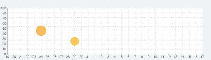 フルーツ忍者2 - 楽しいアクションゲームの話題指数グラフ(4月17日(土))