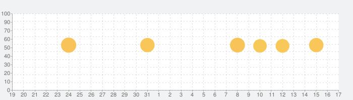 Uberの話題指数グラフ(1月17日(日))