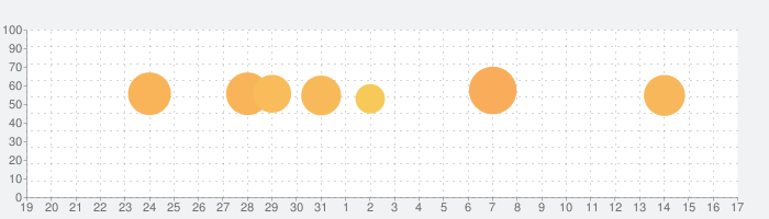 ANAの話題指数グラフ(2月17日(月))