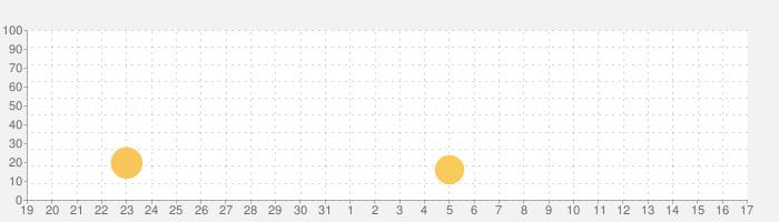 Photo Lab PROの話題指数グラフ(4月17日(土))