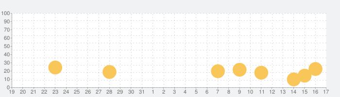 パーティーマッチ: 落ちたら負けの話題指数グラフ(9月17日(金))