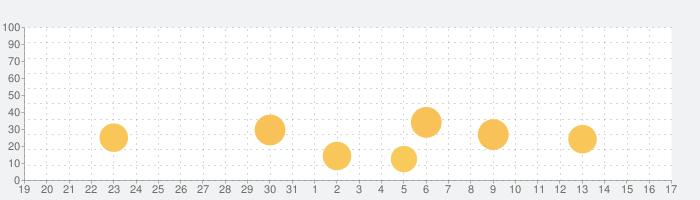 ヤンジャン!集英社の有名青年漫画が読めるマンガアプリの話題指数グラフ(2月17日(月))