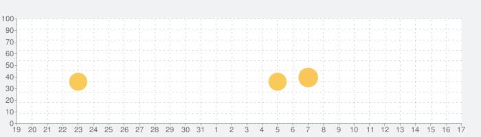 日本での無料チャット&デートの話題指数グラフ(9月17日(金))