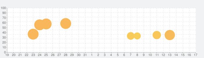 Samorost 2の話題指数グラフ(4月17日(土))