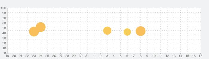 Olympicsの話題指数グラフ(9月17日(金))