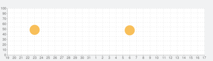 ひつじ数え歌の話題指数グラフ(4月17日(土))
