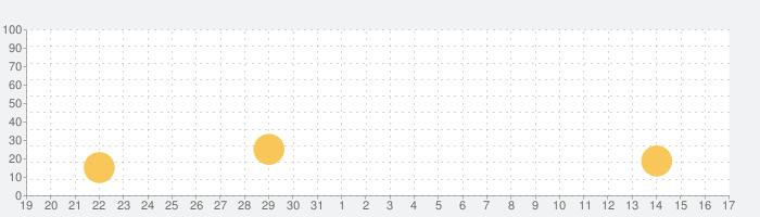麦わらクイズ for ワンピース(ONE PIECE)の話題指数グラフ(2月17日(月))