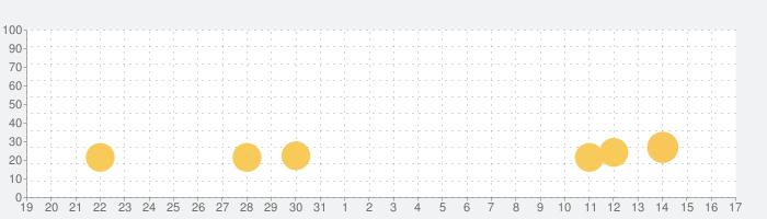 Zgirlsの話題指数グラフ(2月17日(月))