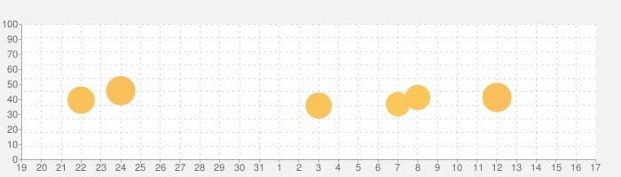 Current - Offline Music Playerの話題指数グラフ(9月17日(金))