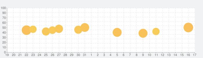 おいしい健康の話題指数グラフ(4月17日(土))