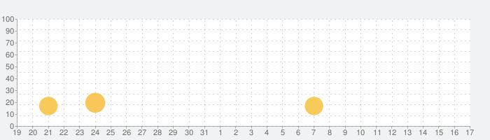 Meetly - Free Dating App, flirt hookup Adult Meetの話題指数グラフ(9月17日(金))