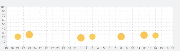 Ultimate Golf!の話題指数グラフ(9月17日(金))