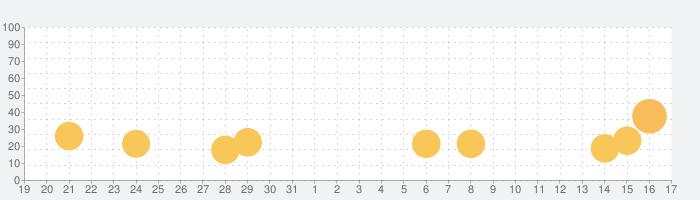 Mergedom: Home Designの話題指数グラフ(9月17日(金))