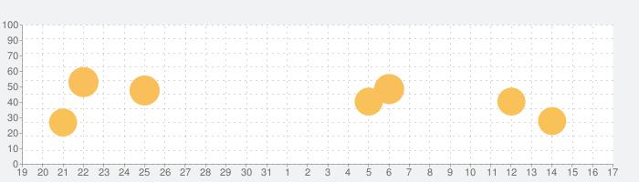 ハートラインの話題指数グラフ(1月17日(日))
