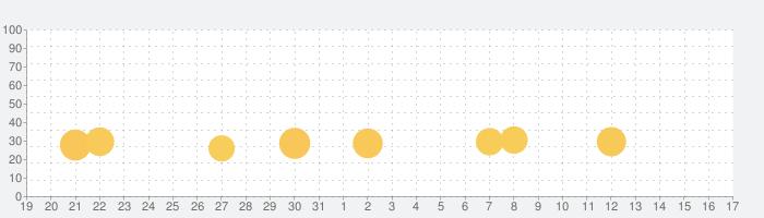 漢字ナンクロ - にゃんこパズルシリーズ -の話題指数グラフ(1月17日(日))