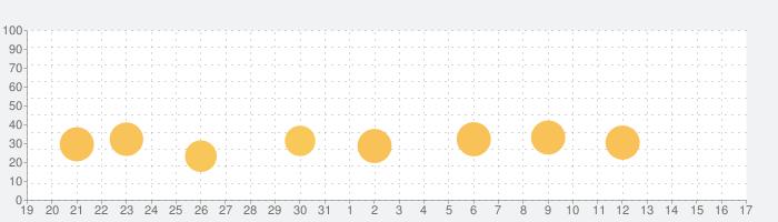 カラオケ採点 VOCA : 歌い手アプリの話題指数グラフ(9月17日(金))