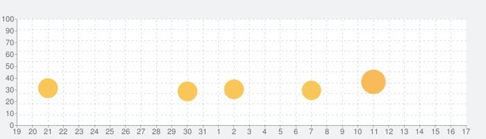 ぱちんこ ウルトラセブン2の話題指数グラフ(4月17日(土))