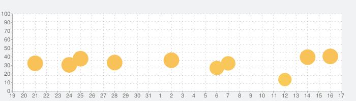 manabo - 24時間質問できる勉強アプリの話題指数グラフ(1月17日(日))