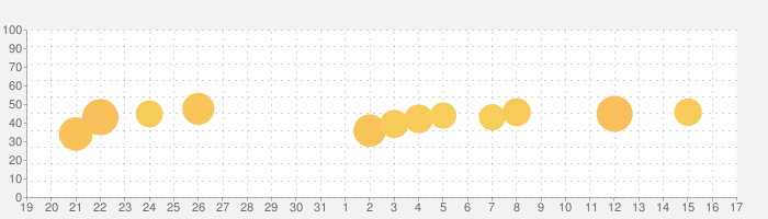Biz安否確認/一斉通報の話題指数グラフ(1月17日(日))
