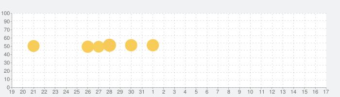LOVE GAMEの話題指数グラフ(9月17日(金))
