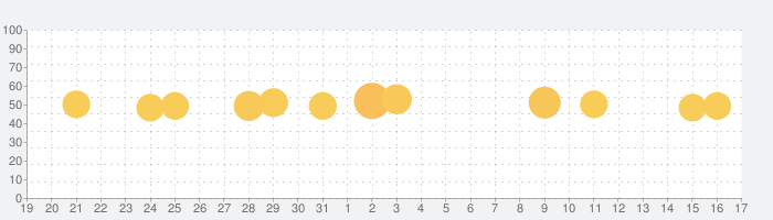 マネーフォワード for 北洋銀行の話題指数グラフ(1月17日(日))