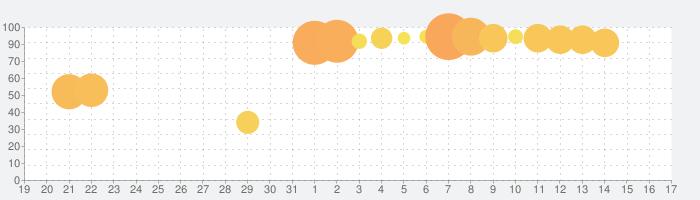 釣りスタ!釣り場を選んでかんたんタップ!基本無料の魚釣りアプリ!情報を駆使して魚図鑑を完成させよう!の話題指数グラフ(1月17日(日))