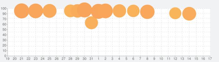 ロマンシング サガ2の話題指数グラフ(2月17日(月))