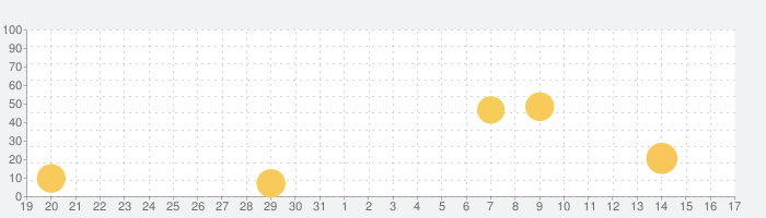 占いアプリStella 恋の悩みや恋愛の相性の相談・診断の話題指数グラフ(9月17日(金))