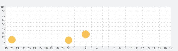 AudioStretch Liteの話題指数グラフ(9月17日(金))