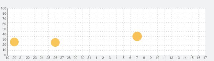 星の王子様メッセージの話題指数グラフ(1月17日(日))
